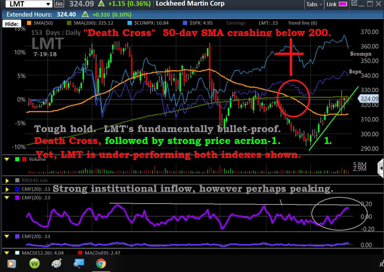 Chart, LMT, 7-27