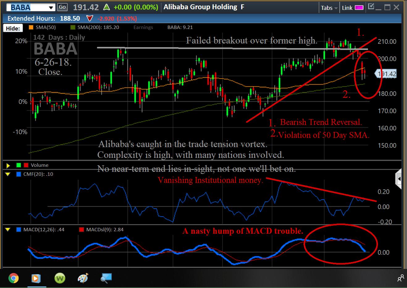 Chart, BABA, 6-27