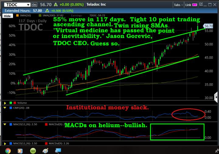 Chart, TDOC, X, 6-12, 117d