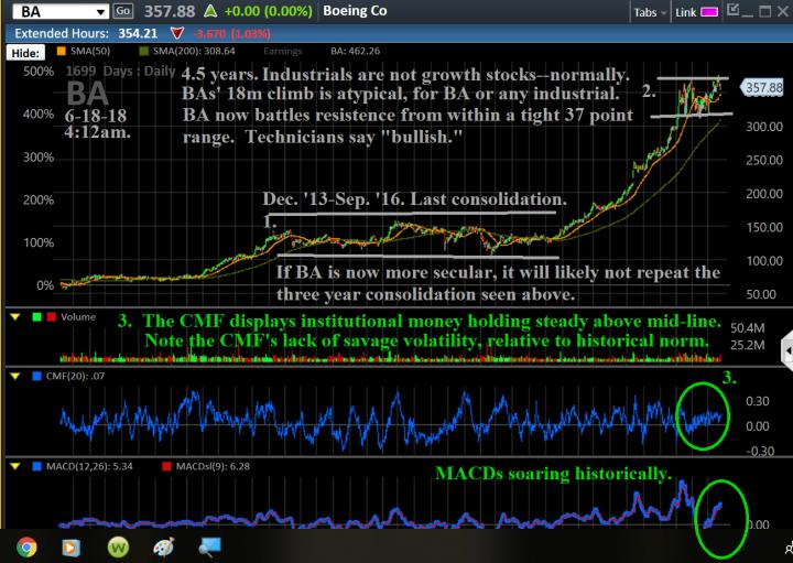 Charts, BA, 1699day, X