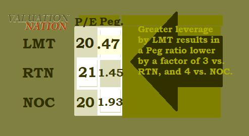 Graphic, Valueation, LMT