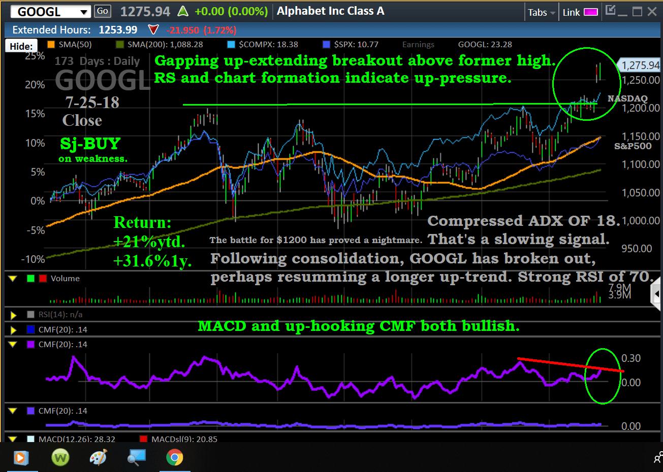 chart-googl-7-25-x.png