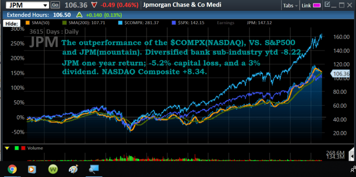 Chart, JPM, COMPX, SPX