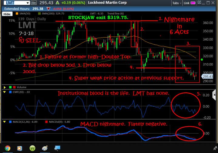 Chart, LMT, 6-29