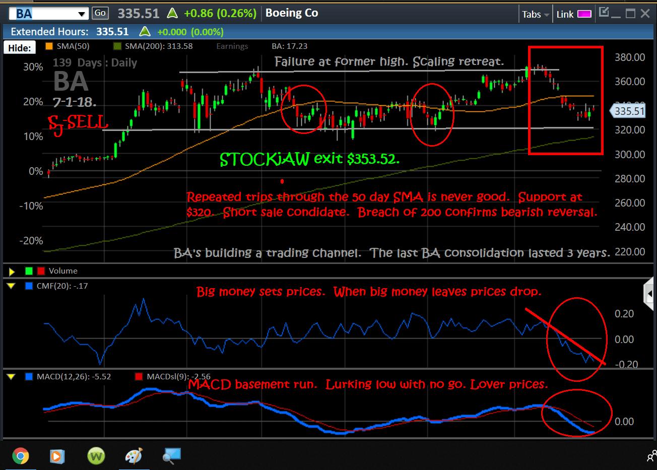 Charts, BA, 6-29