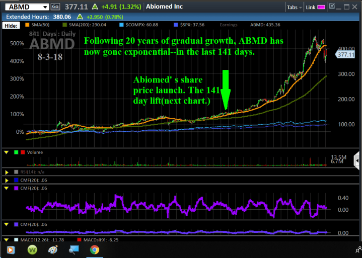 Chart, ABMD, 8-5, Long