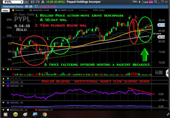 Chart, PYPL, 8-14, X