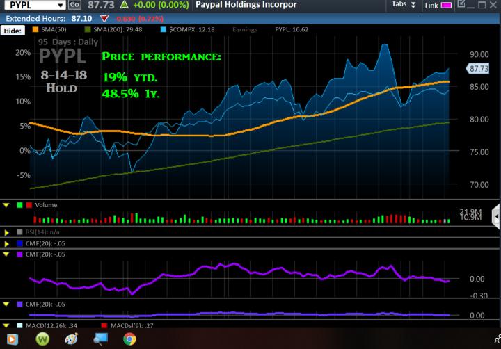 Chart, PYPL, OV, 8-14