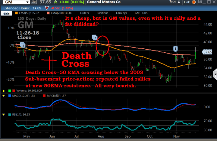 Chart, GM, 11-26-18, daily