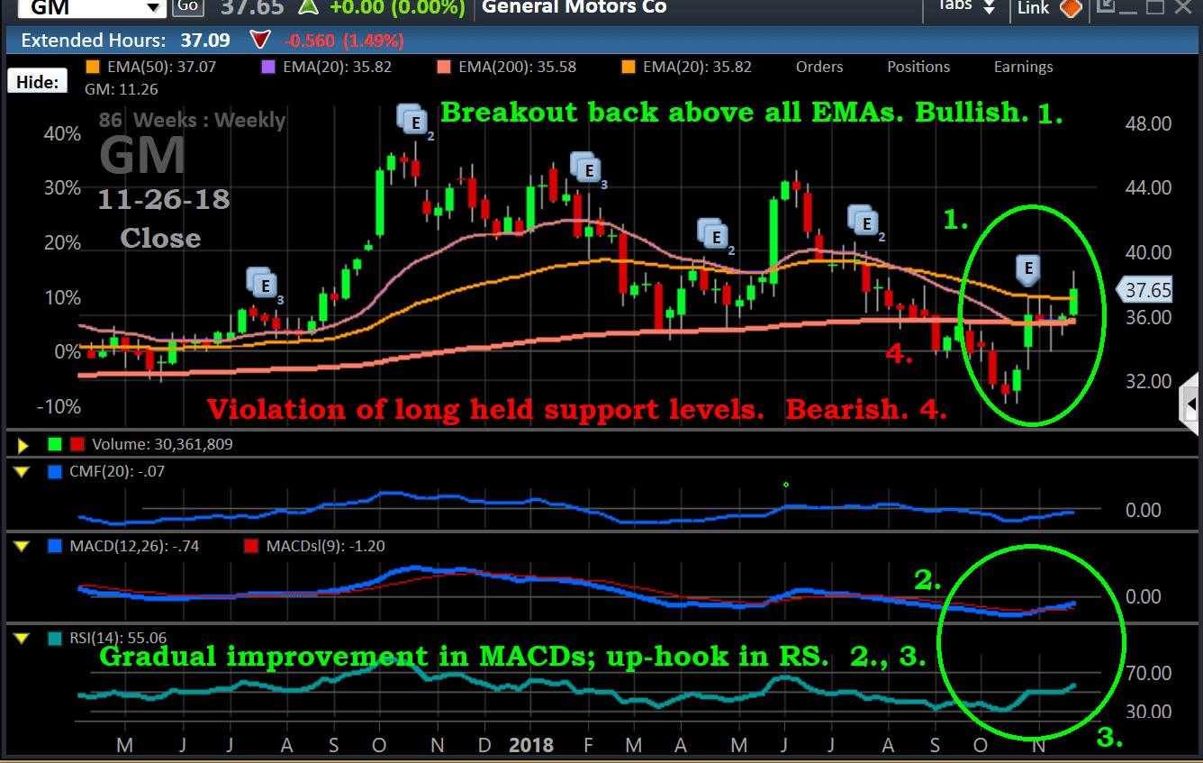 Chart, GM, 11-26-18