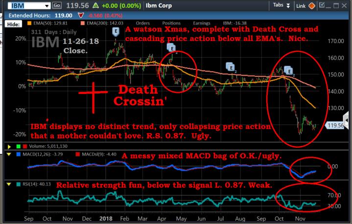 Chart, IBM, 11-26-18