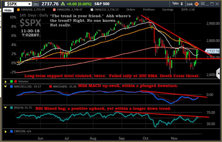 Chart, $SPX, 11-30-18