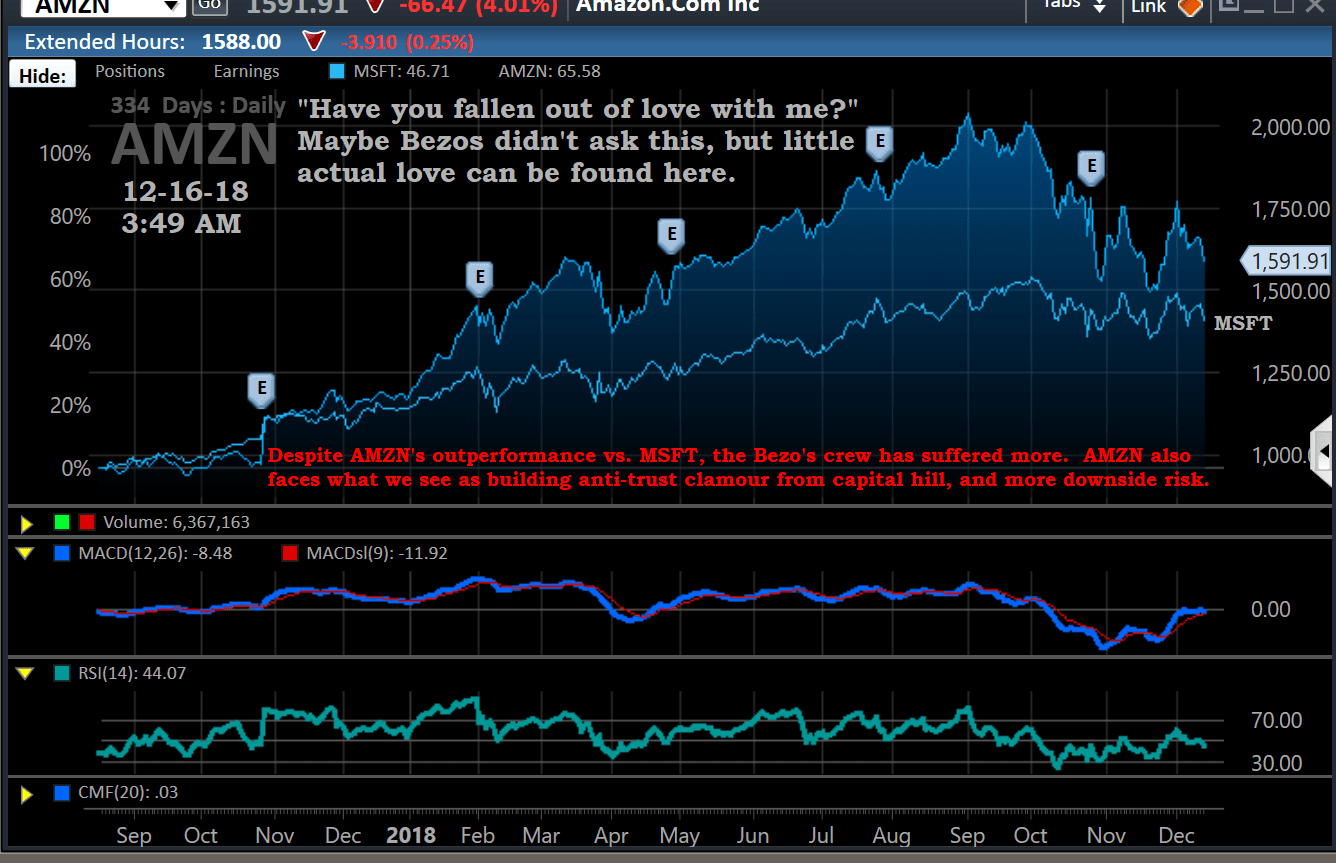 Chart, AMZN vs, MSFT, 12-16-18