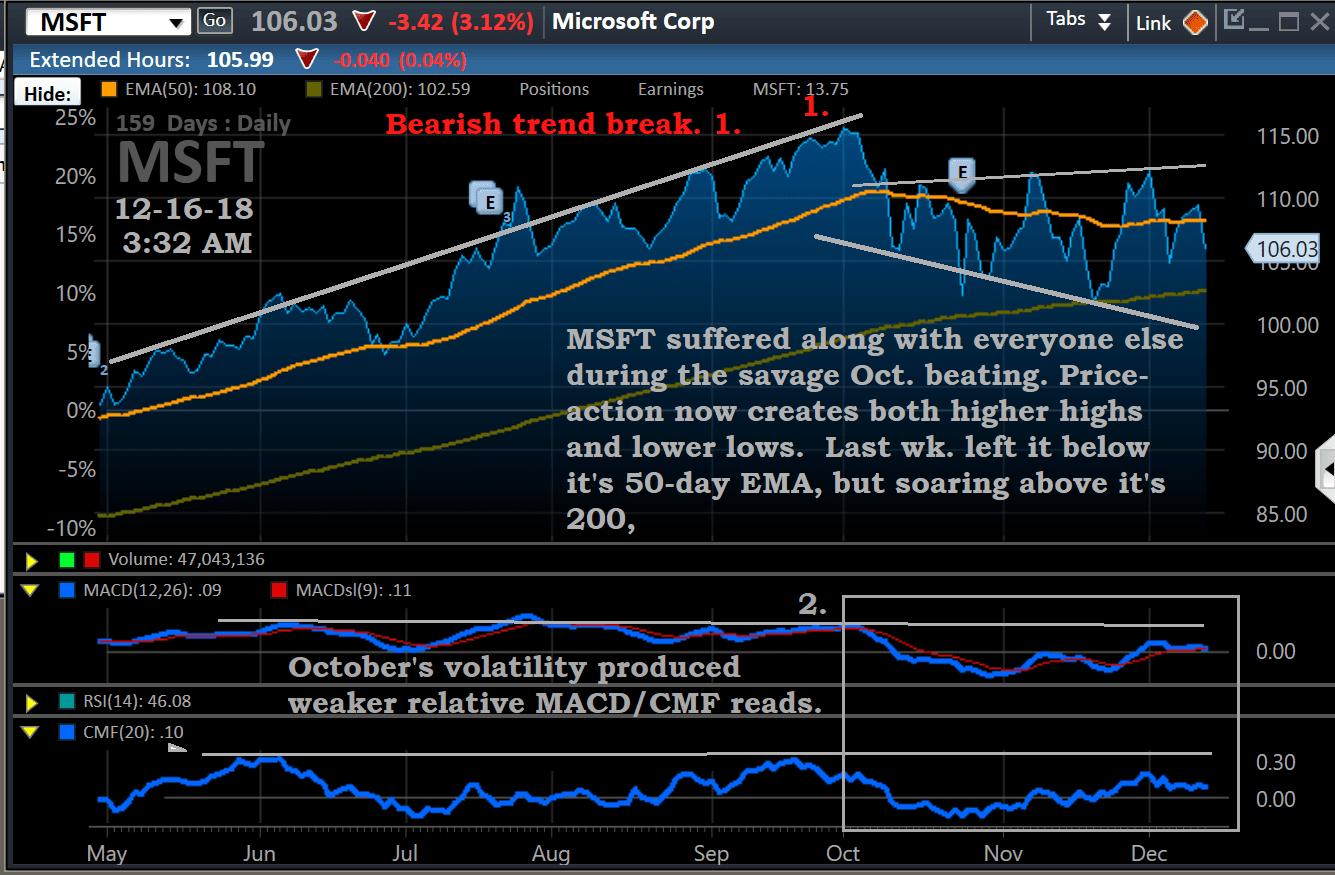 Chart, MSFT, 12-16, MOUNT