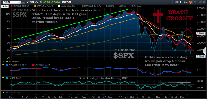 Chart, $SPX, 12-17-18, before pre-mark