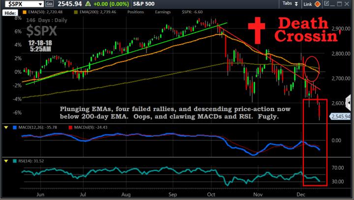 Chart, $SPX, 12-18, before open