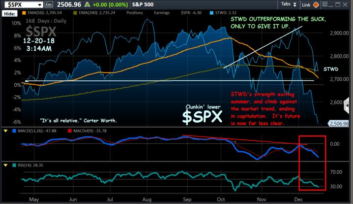 Chart, $SPX, OL-STWD