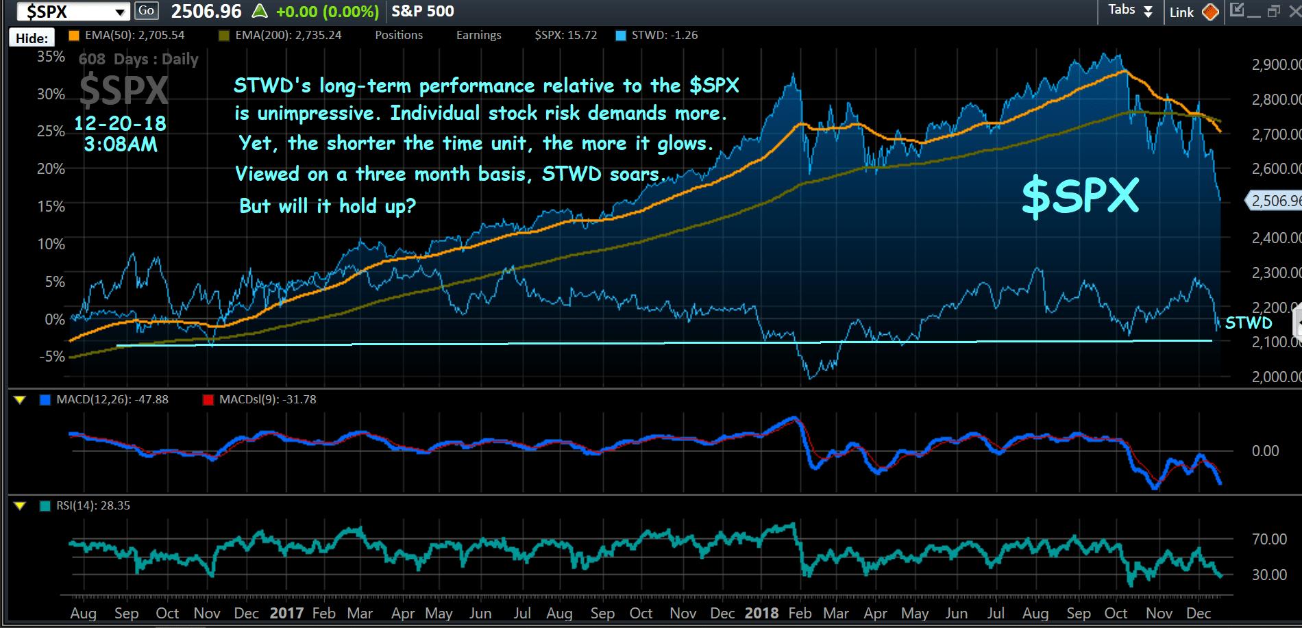 Chart, $SPX, STWD OL, 12-20-18