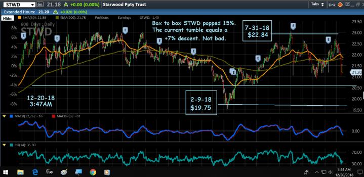 Chart, STWD, 2y