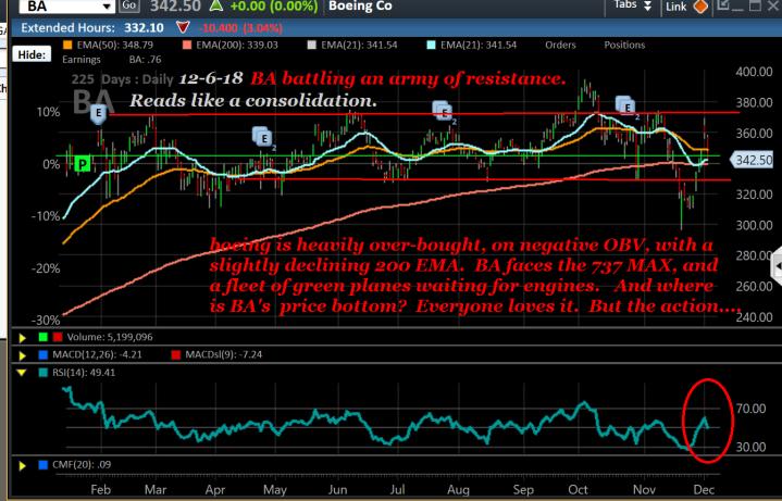 Chart, BA, 12-06-18