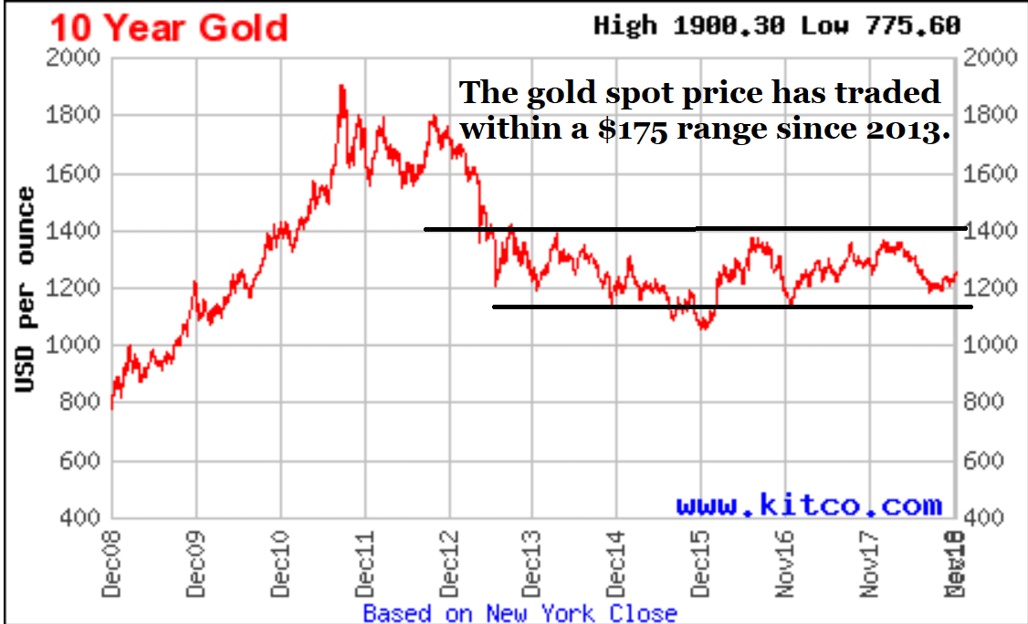 Chart, gold spot price