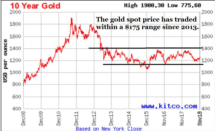 Chart, gold spot price