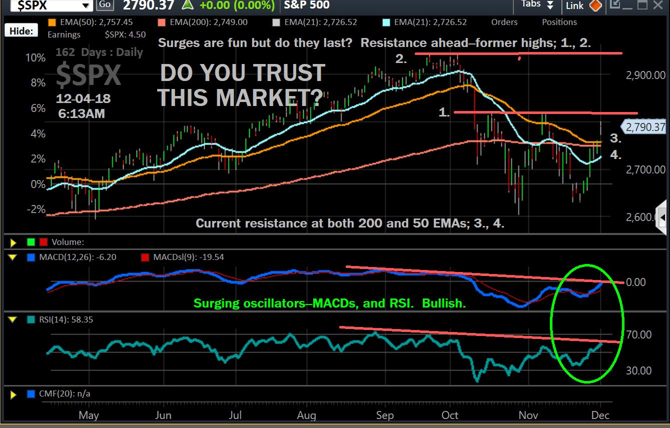 Chart, $SPX , 12-03