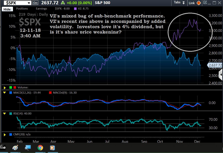 Chart, VZ, overlay, 12-11