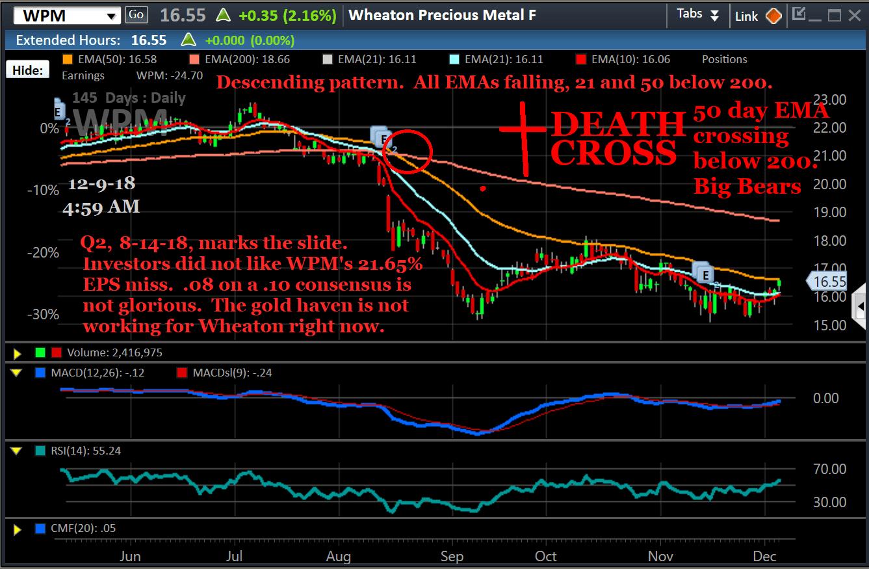 Chart, WPM, 12-9-18