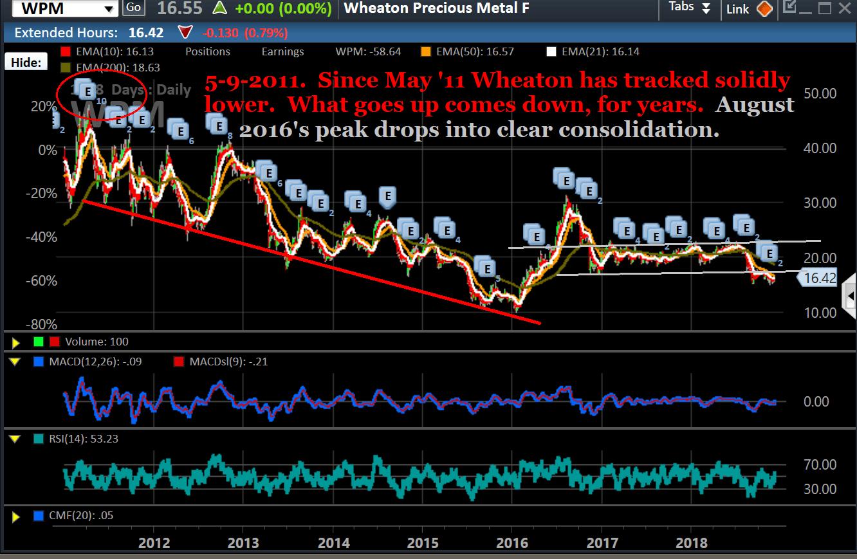 Chart, WPM, long decline
