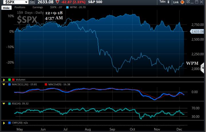 Chart, WPM, overlay