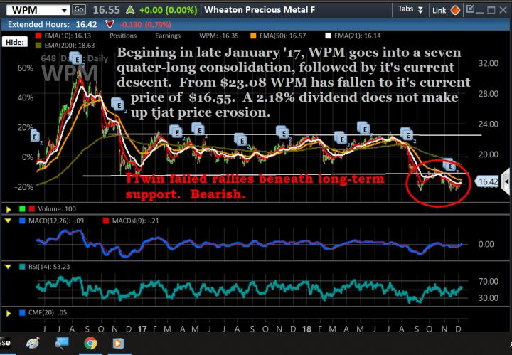 Chart, WPM, peak to trough