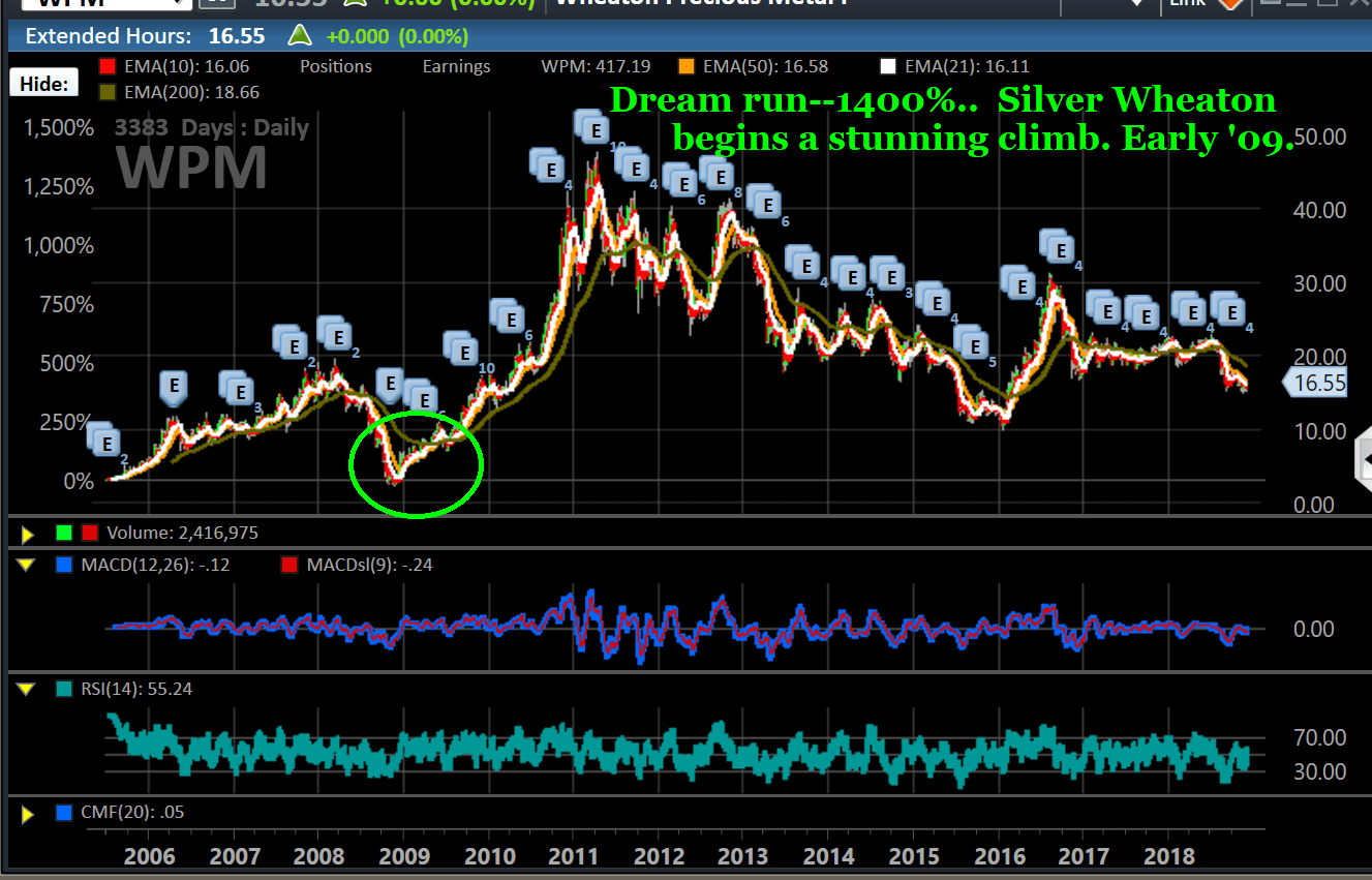 Chart, WPM, silver
