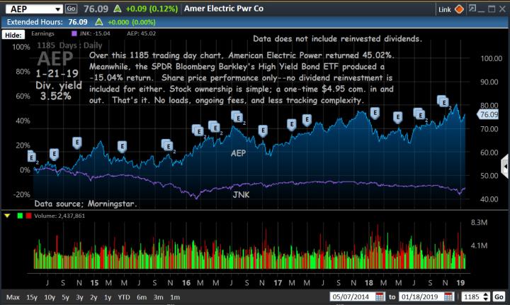 chart, aep-ov. jnk, 1-21-19