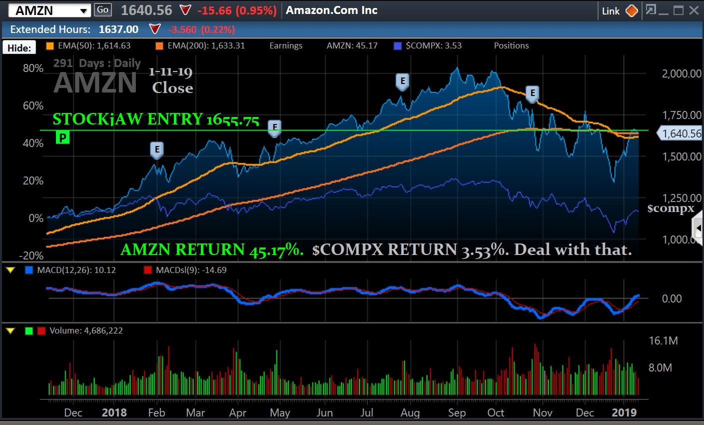chart, amzn, ov-$compx, 1-11-19