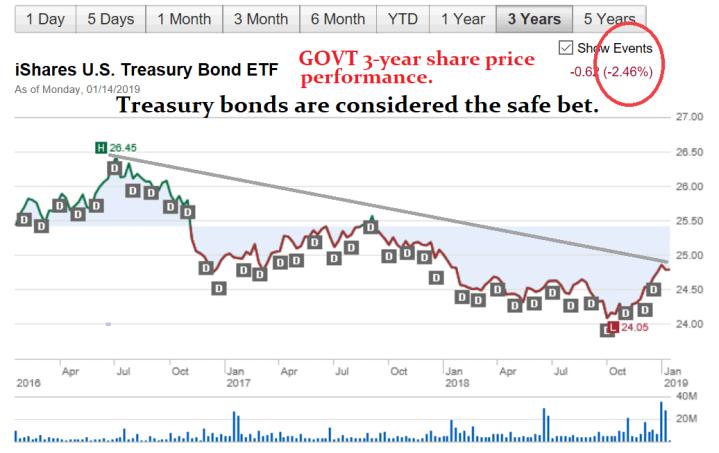 chart, govt