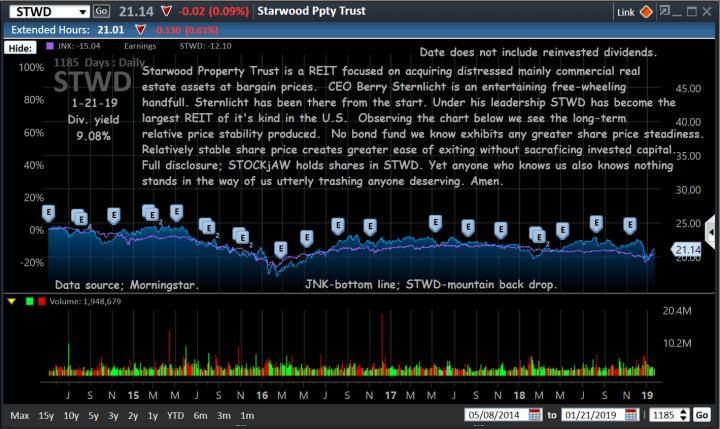 chart, stwd-ov. jnk, 1-21-19