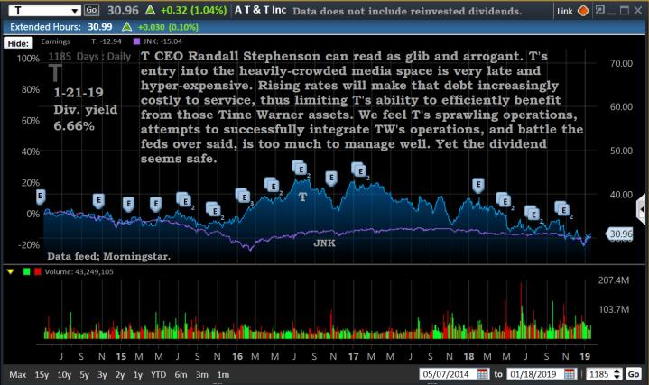 chart, t-ov. jnk, 1-21-19