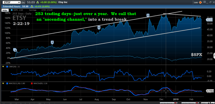 Chart, ETSY, 2-22-19