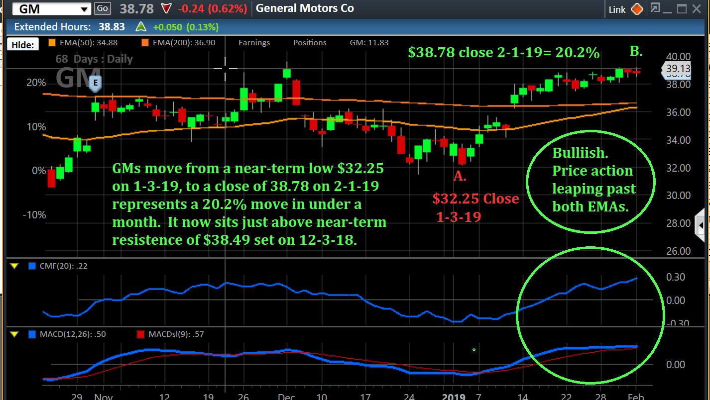chart-gm-2-1-68days-e1549270424585.png