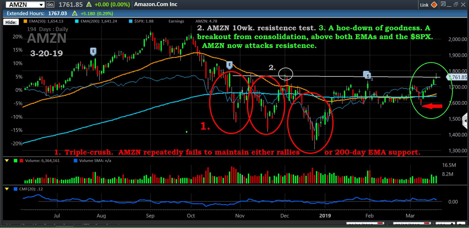 Chart, AMZN, 3-20-19