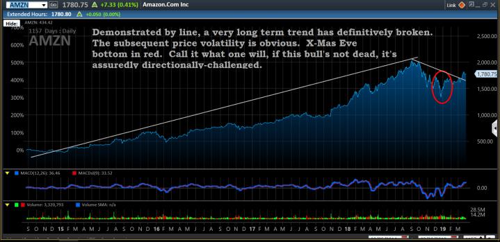 Chart, AMZN, 3-30-19