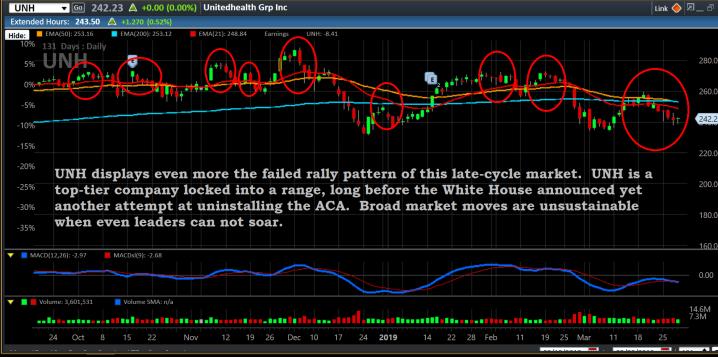 Chart, UNH, 3-29-19