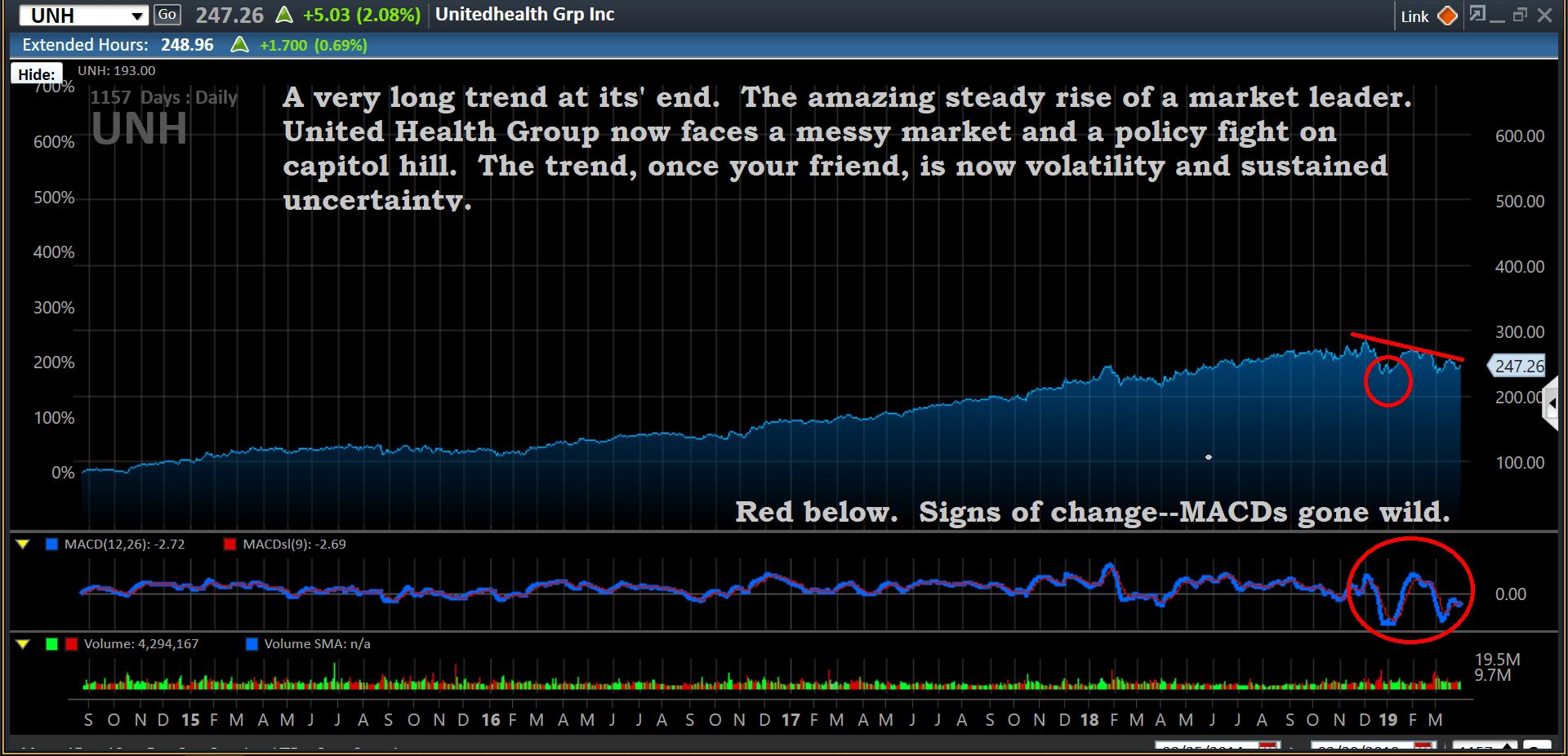 Chart, UNH, 3-30-19