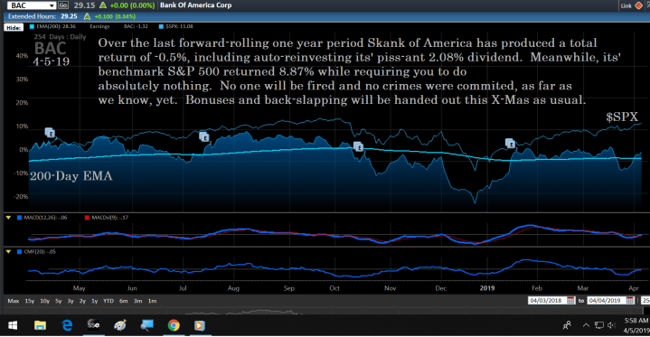 Chart, BAC, 4-5-19