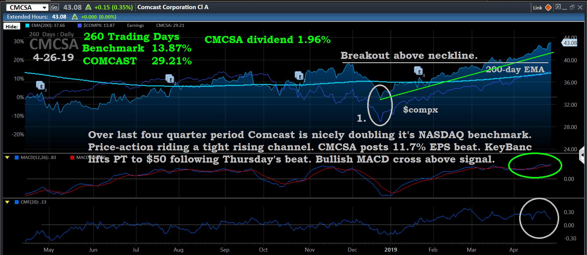 Chart, CMCSA, 4-26-19