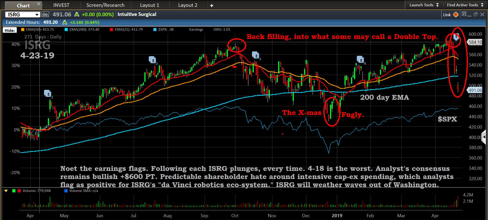 Chart, ISRG, 4-23-19, Double Top