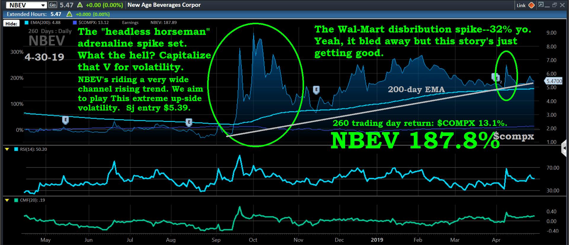 Chart, NBEV, 4-30-19