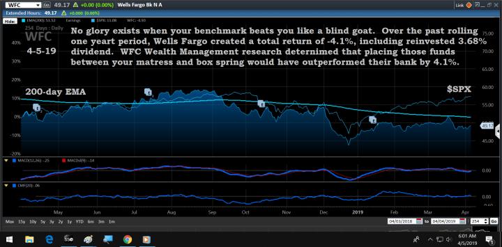 Chart, WFC, 4-5-19