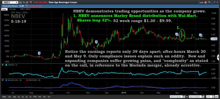 Chart, NBEV, 5-18-19
